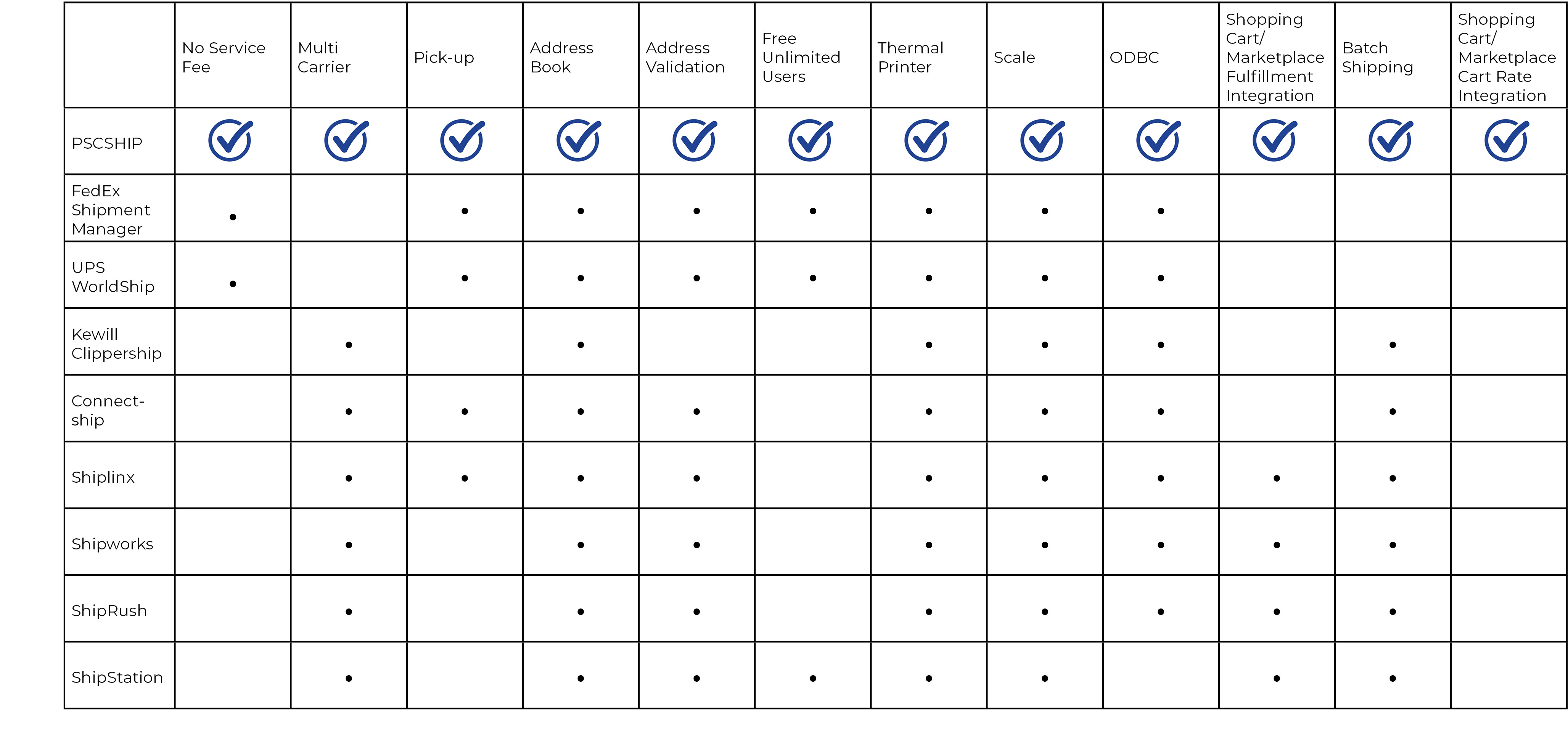 PSCSHIP chart