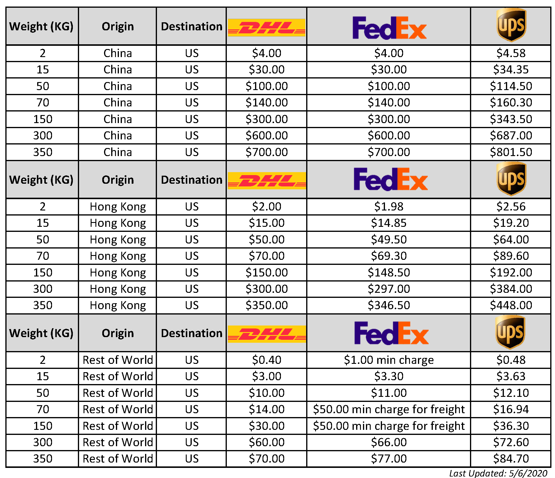 Comparison Chart 5.6.2020