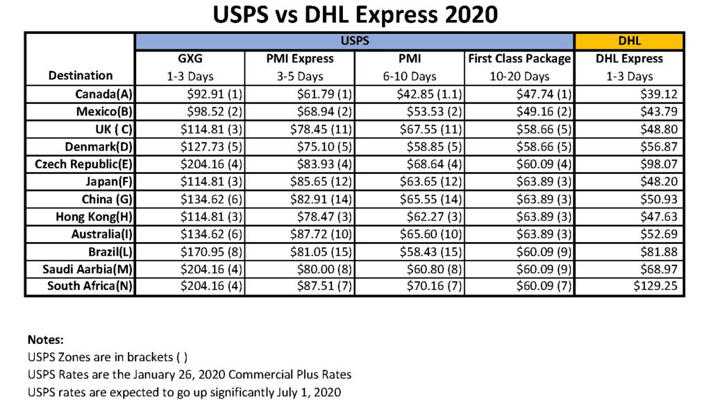 USPS vs DHL Express Rate Comparison June 2020